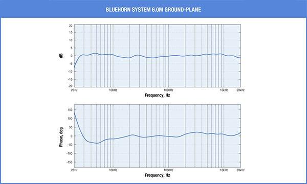 Nouveautés: Enceintes acoustiques - Page 3 Bluehorn_freq_phase-side