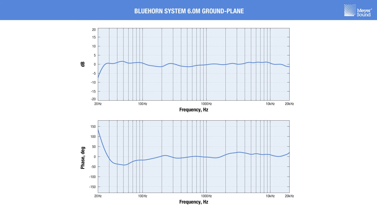 Measurement traces reveal Bluehorn System's flat frequency response and unprecedented phase linearity across the audible bandwidth.